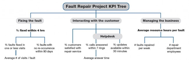 Picture of KPI Tree