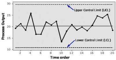spc chart: An introduction to statistical process control opex resources