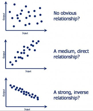 Picture of different correlations