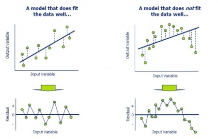Picture of good-bad regression models