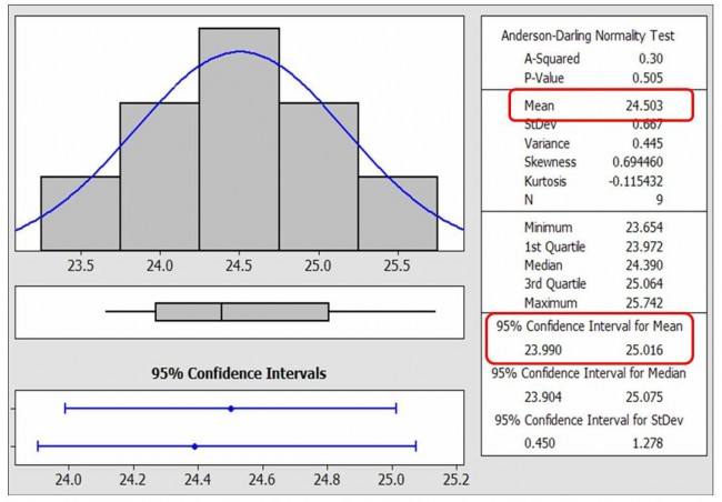 Picture of Minitab Graphical Summary