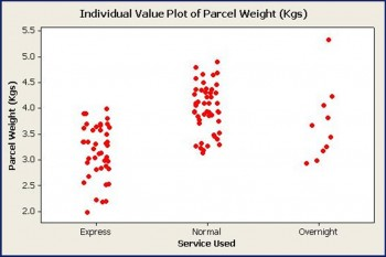 Picture of Individual Value Plot