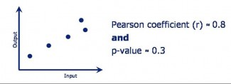 Picture of regression and pearson coefficient